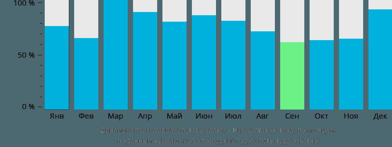 Динамика поиска авиабилетов из Уральска Нур-Султан (Астана) по месяцам