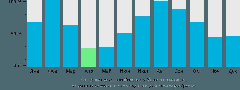 Динамика поиска авиабилетов из Урумчи по месяцам