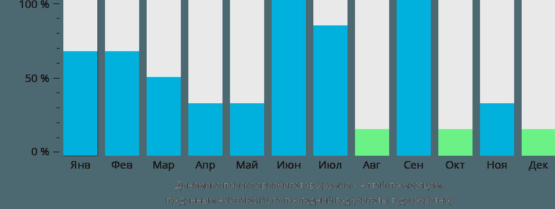 Динамика поиска авиабилетов из Урумчи в Алтай по месяцам