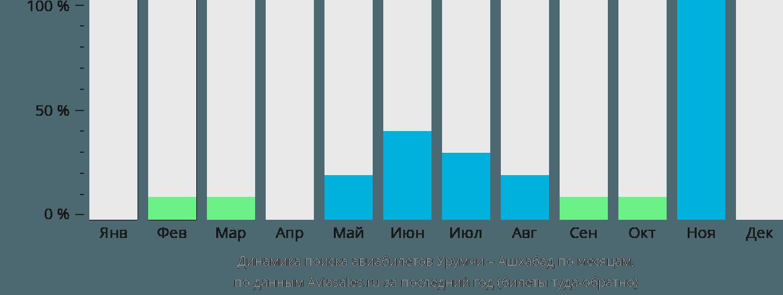 Динамика поиска авиабилетов из Урумчи в Ашхабад по месяцам