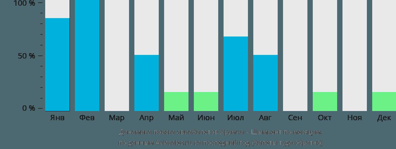 Динамика поиска авиабилетов из Урумчи в Шымкент по месяцам