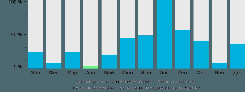 Динамика поиска авиабилетов из Урумчи в Далянь по месяцам