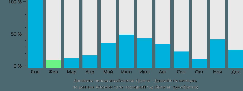 Динамика поиска авиабилетов из Урумчи в Душанбе по месяцам