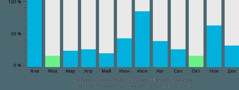 Динамика поиска авиабилетов из Урумчи в Бишкек по месяцам