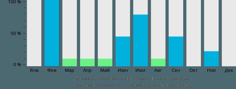 Динамика поиска авиабилетов из Урумчи в Грузию по месяцам