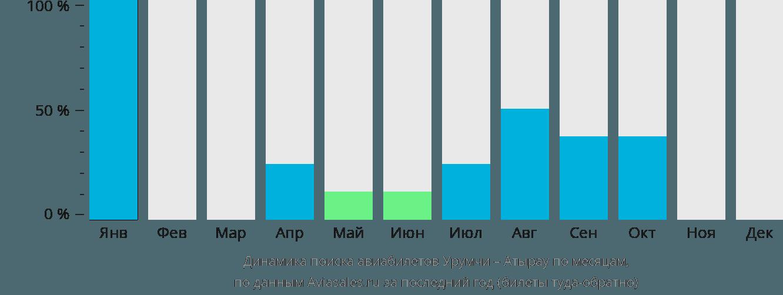 Динамика поиска авиабилетов из Урумчи в Атырау по месяцам