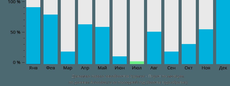 Динамика поиска авиабилетов из Урумчи на Пхукет по месяцам