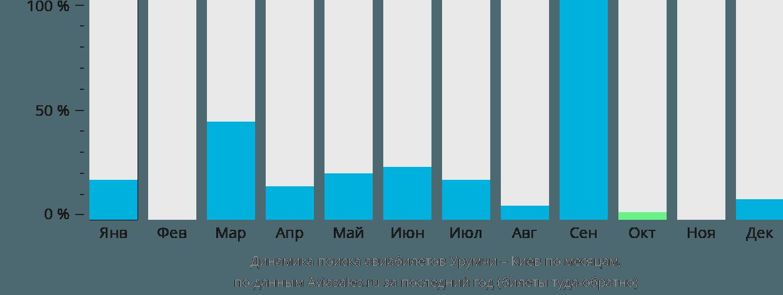 Динамика поиска авиабилетов из Урумчи в Киев по месяцам