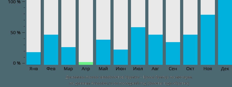 Динамика поиска авиабилетов из Урумчи в Куала-Лумпур по месяцам