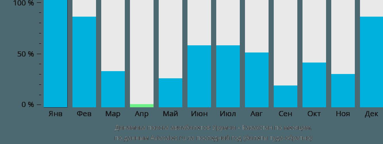 Динамика поиска авиабилетов из Урумчи в Казахстан по месяцам