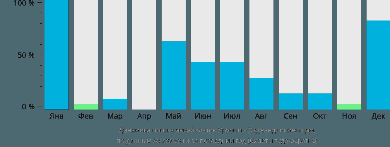 Динамика поиска авиабилетов из Урумчи в Худжанд по месяцам
