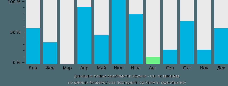 Динамика поиска авиабилетов из Урумчи в Ош по месяцам