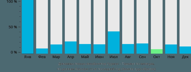 Динамика поиска авиабилетов из Урумчи в Ташкент по месяцам
