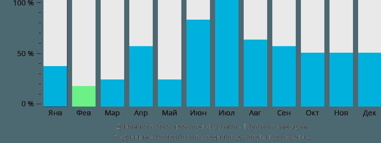 Динамика поиска авиабилетов из Урумчи в Тбилиси по месяцам