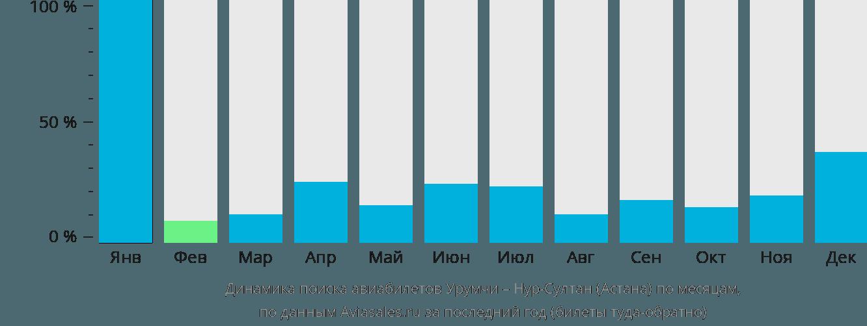 Динамика поиска авиабилетов из Урумчи Нур-Султан (Астана) по месяцам