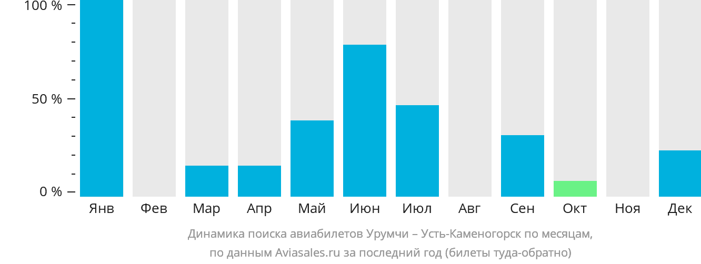 Динамика поиска авиабилетов из Урумчи в Усть-Каменогорск по месяцам