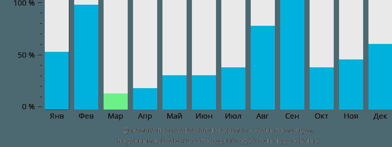 Динамика поиска авиабилетов из Урумчи в Ухань по месяцам