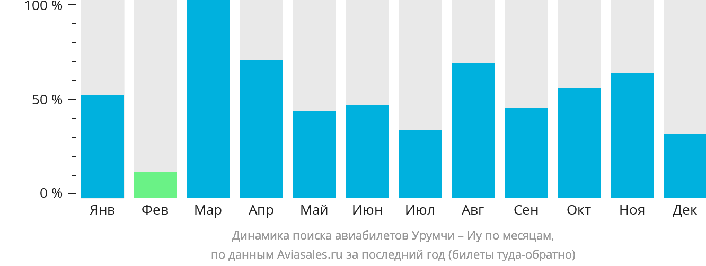 Динамика поиска авиабилетов из Урумчи в Иу по месяцам