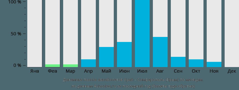 Динамика поиска авиабилетов из Урая в Симферополь по месяцам