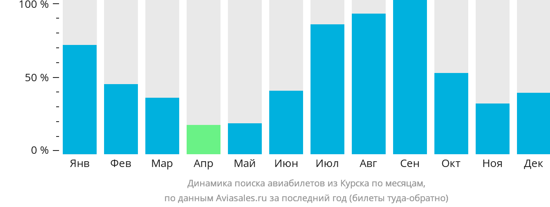 Динамика поиска авиабилетов из Курска по месяцам