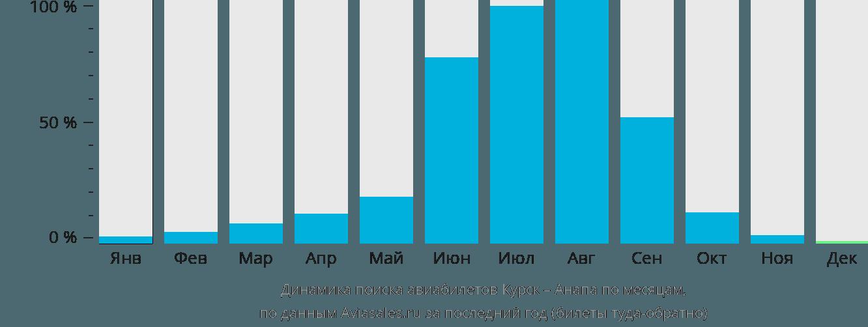 Динамика поиска авиабилетов из Курска в Анапу по месяцам