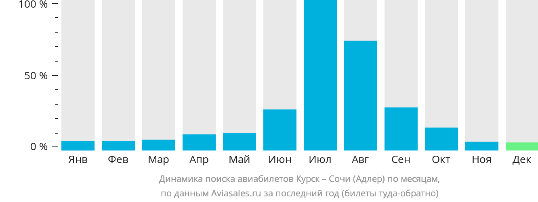 Динамика поиска авиабилетов из Курска в Сочи по месяцам