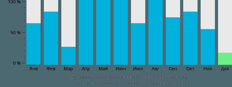 Динамика поиска авиабилетов из Курска в Астрахань по месяцам