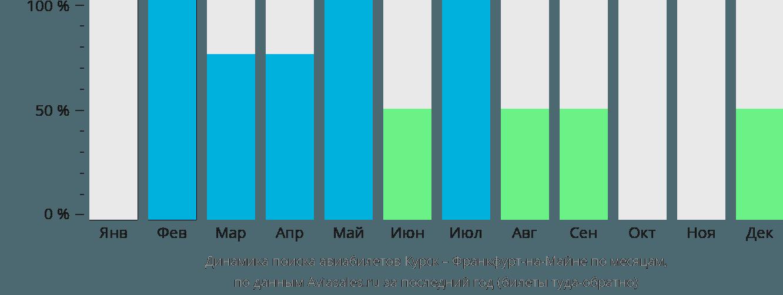 Динамика поиска авиабилетов из Курска во Франкфурт-на-Майне по месяцам