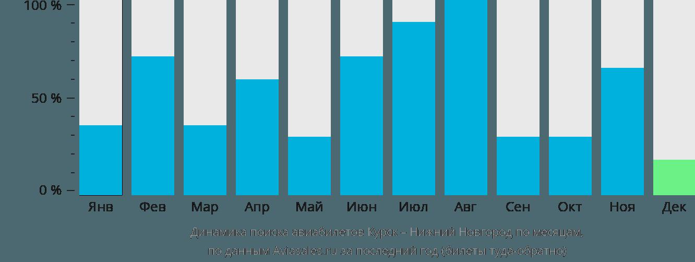 Динамика поиска авиабилетов из Курска в Нижний Новгород по месяцам