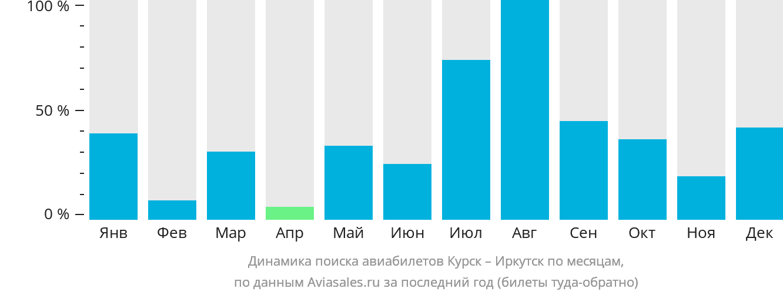 Динамика поиска авиабилетов из Курска в Иркутск по месяцам
