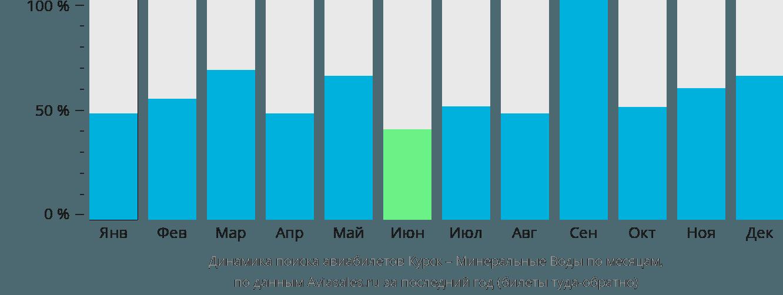 Динамика поиска авиабилетов из Курска в Минеральные воды по месяцам