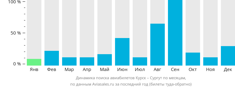 Динамика поиска авиабилетов из Курска в Сургут по месяцам