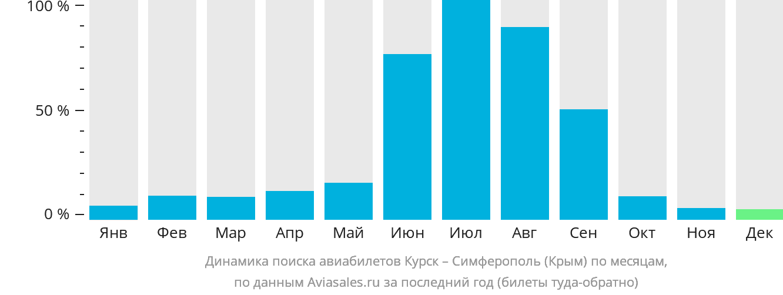 Динамика поиска авиабилетов из Курска в Симферополь по месяцам