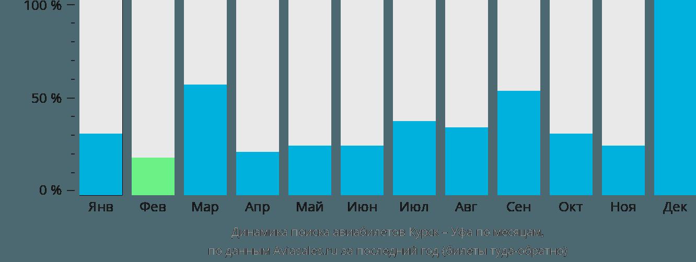 Динамика поиска авиабилетов из Курска в Уфу по месяцам