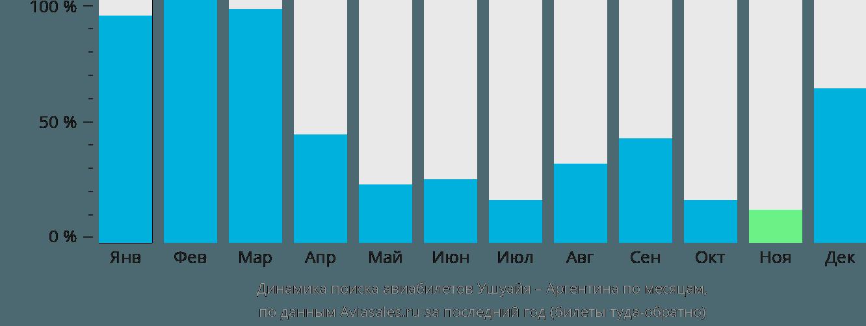 Динамика поиска авиабилетов из Ушуайи в Аргентину по месяцам