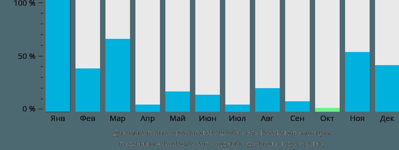 Динамика поиска авиабилетов из Ушуайи в Эль Калафате по месяцам