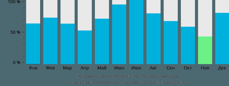 Динамика поиска авиабилетов из Усинска по месяцам