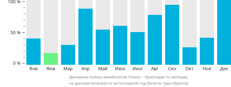 Динамика поиска авиабилетов из Усинска в Краснодар по месяцам
