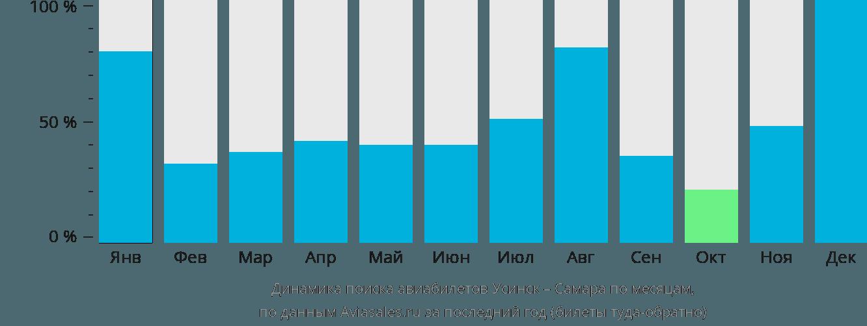 Динамика поиска авиабилетов из Усинска в Самару по месяцам
