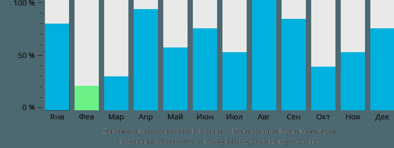 Динамика поиска авиабилетов из Усинска в Минеральные воды по месяцам