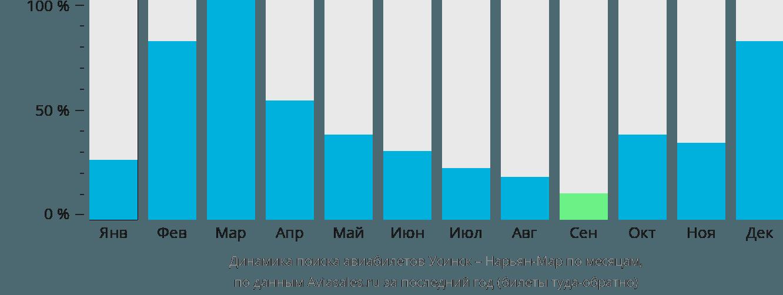 Динамика поиска авиабилетов из Усинска в Нарьян-Мар по месяцам