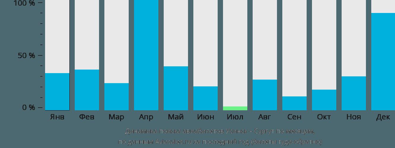 Динамика поиска авиабилетов из Усинска в Сургут по месяцам