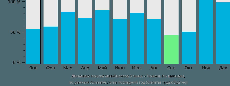 Динамика поиска авиабилетов из Усинска в Тюмень по месяцам