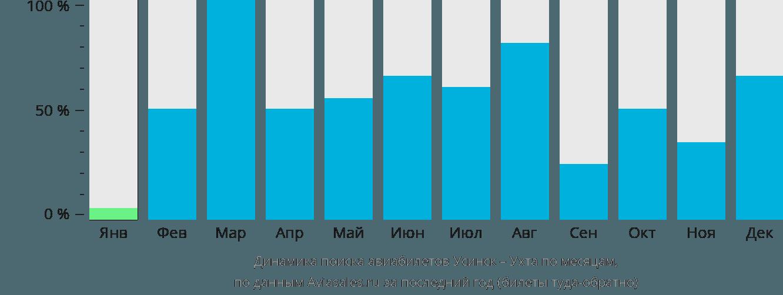 Динамика поиска авиабилетов из Усинска в Ухту по месяцам