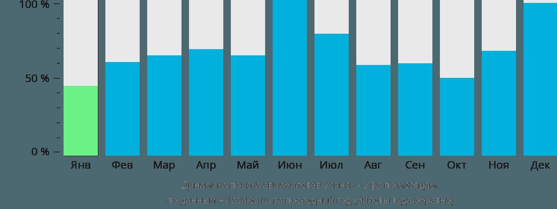 Динамика поиска авиабилетов из Усинска в Уфу по месяцам