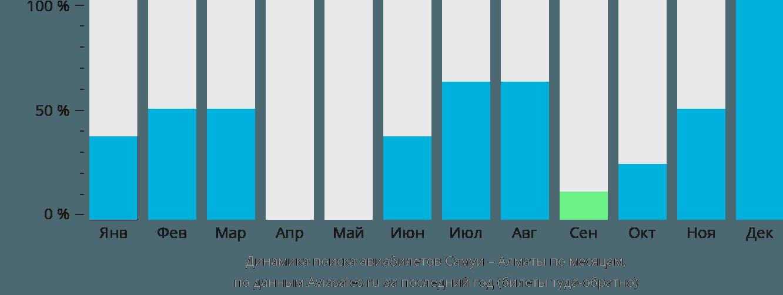 Динамика поиска авиабилетов из Самуи в Алматы по месяцам