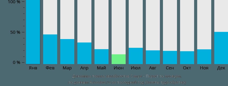 Динамика поиска авиабилетов из Самуи на Пхукет по месяцам