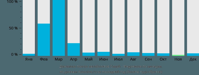 Динамика поиска авиабилетов из Самуи в Индонезию по месяцам