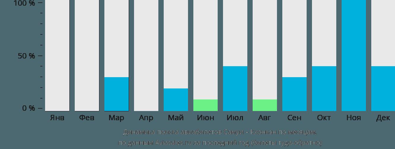 Динамика поиска авиабилетов из Самуи в Кхонкэн по месяцам