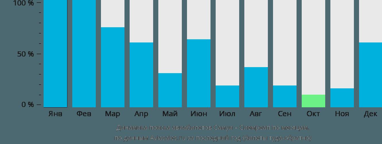 Динамика поиска авиабилетов из Самуи в Сиемреап по месяцам